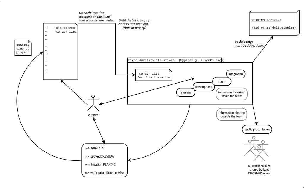 توسعه نرم افزار با متدولوژی چابک