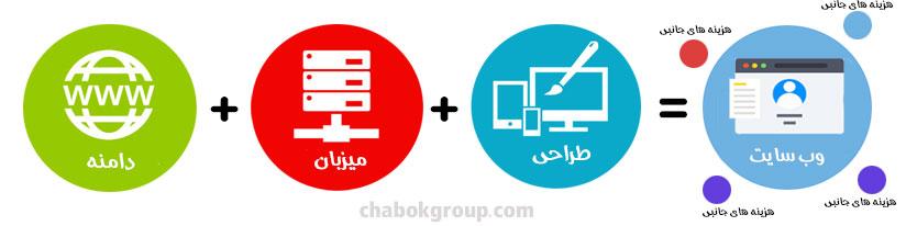 شکل ساختار کلی و ساده پیاده سازی یک وب سایت برای هزینه طراحی سایت